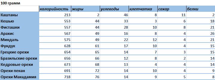 орехов фруктов калорийности таблица