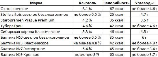 Таблица углеводов в сортах пива