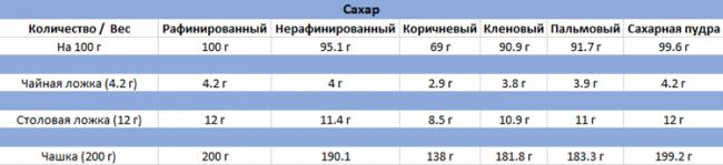 Таблица углеводов в сахаре